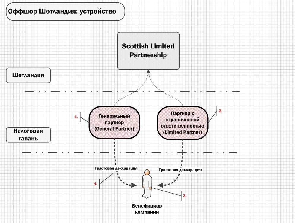 Инфографика: устройство Шотландской компании