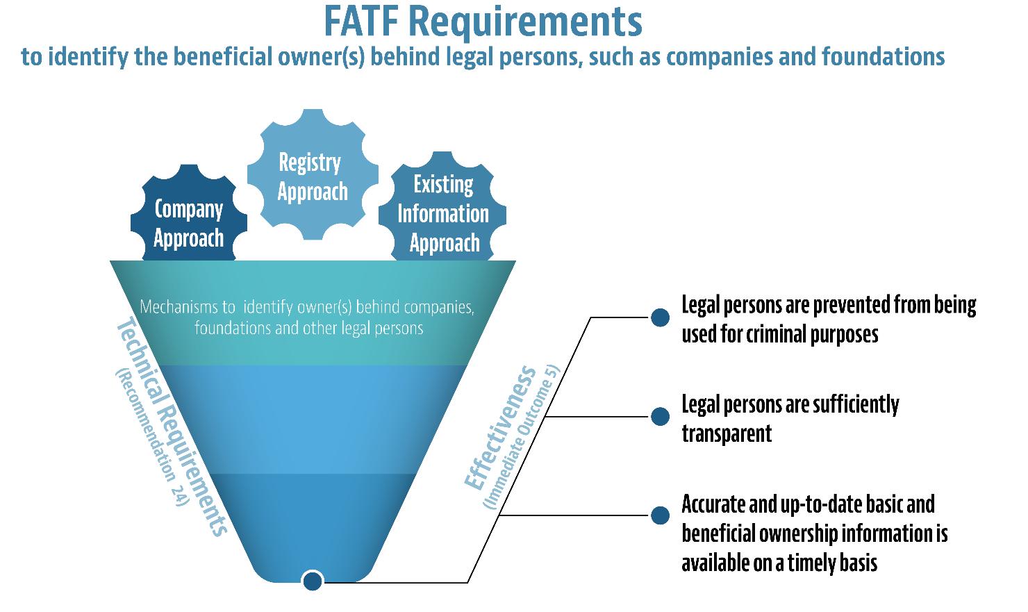 Требования FATF