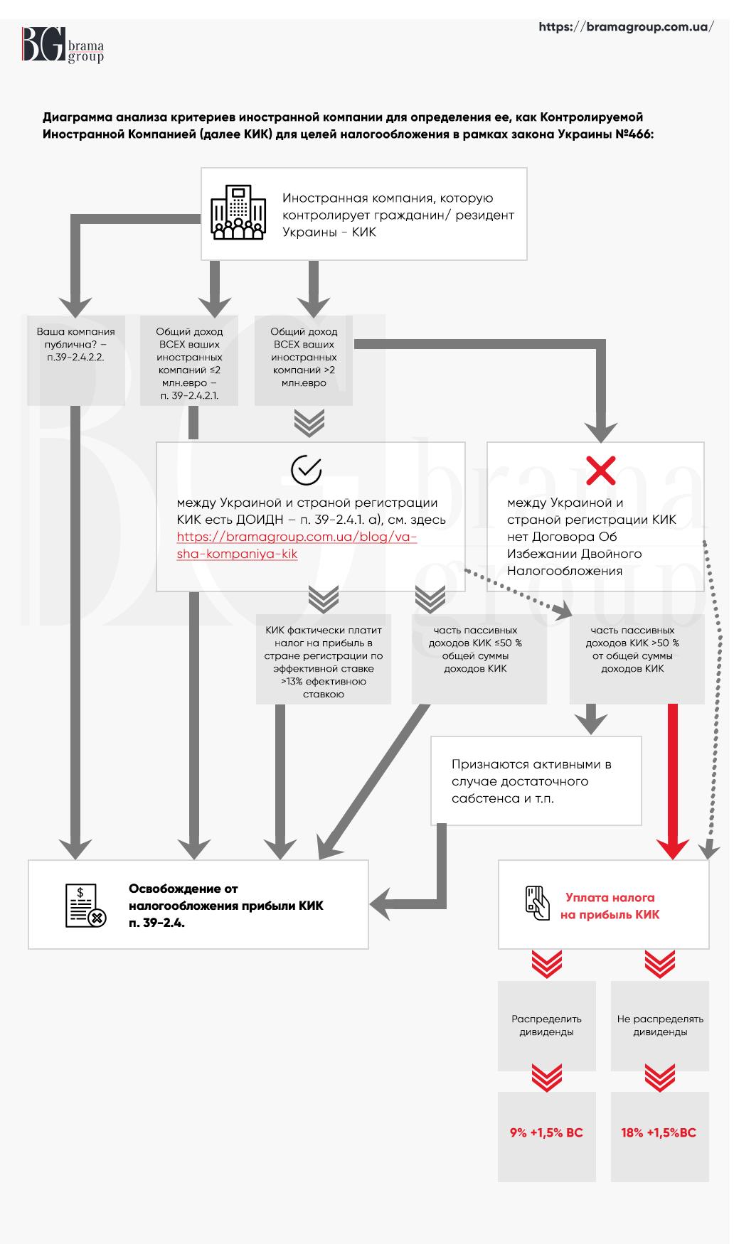 Определение компании как КИК в Украине
