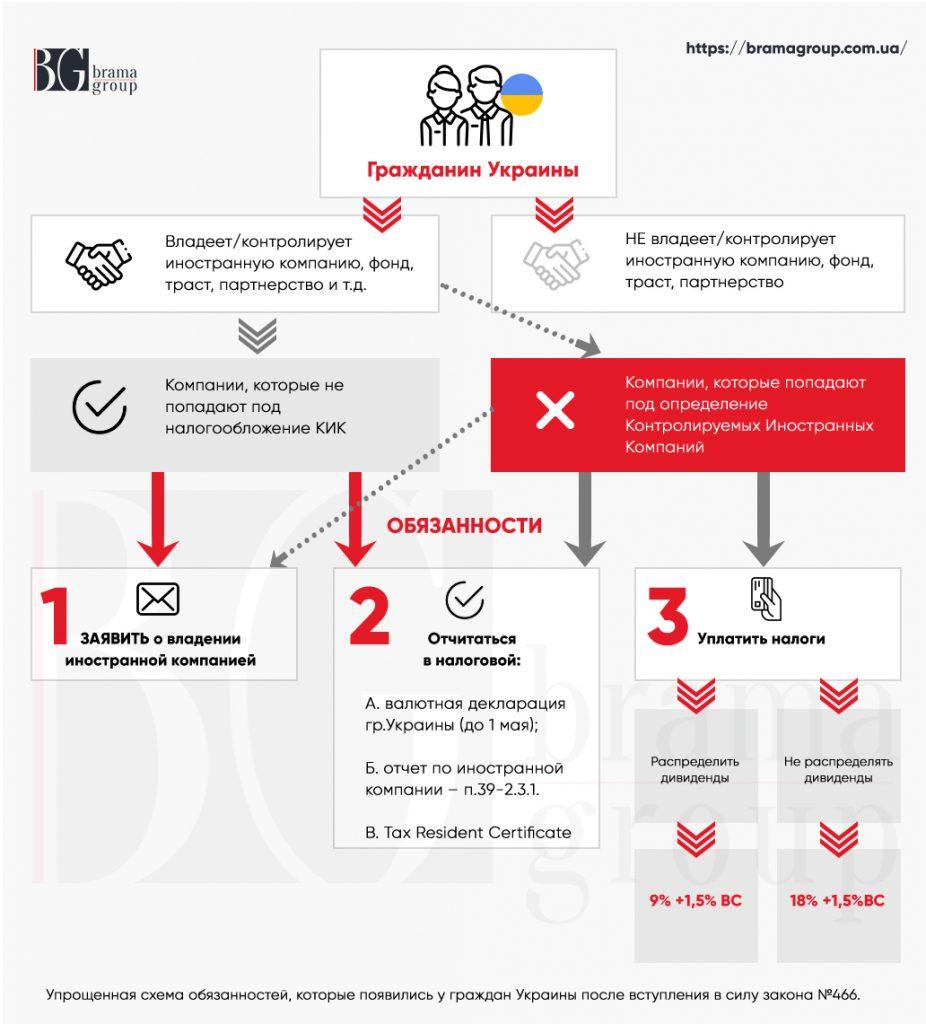 Инфографика по Контролируемым Иностранным Компаниям